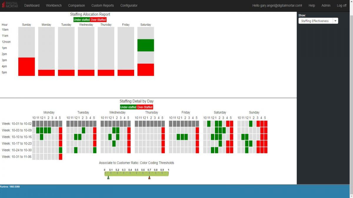 staff optimization analytics