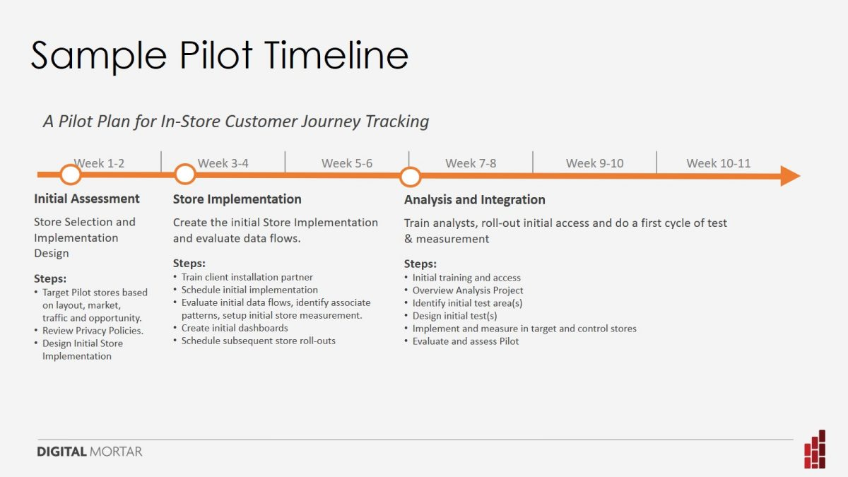 Location Analytics Pilot Timeline
