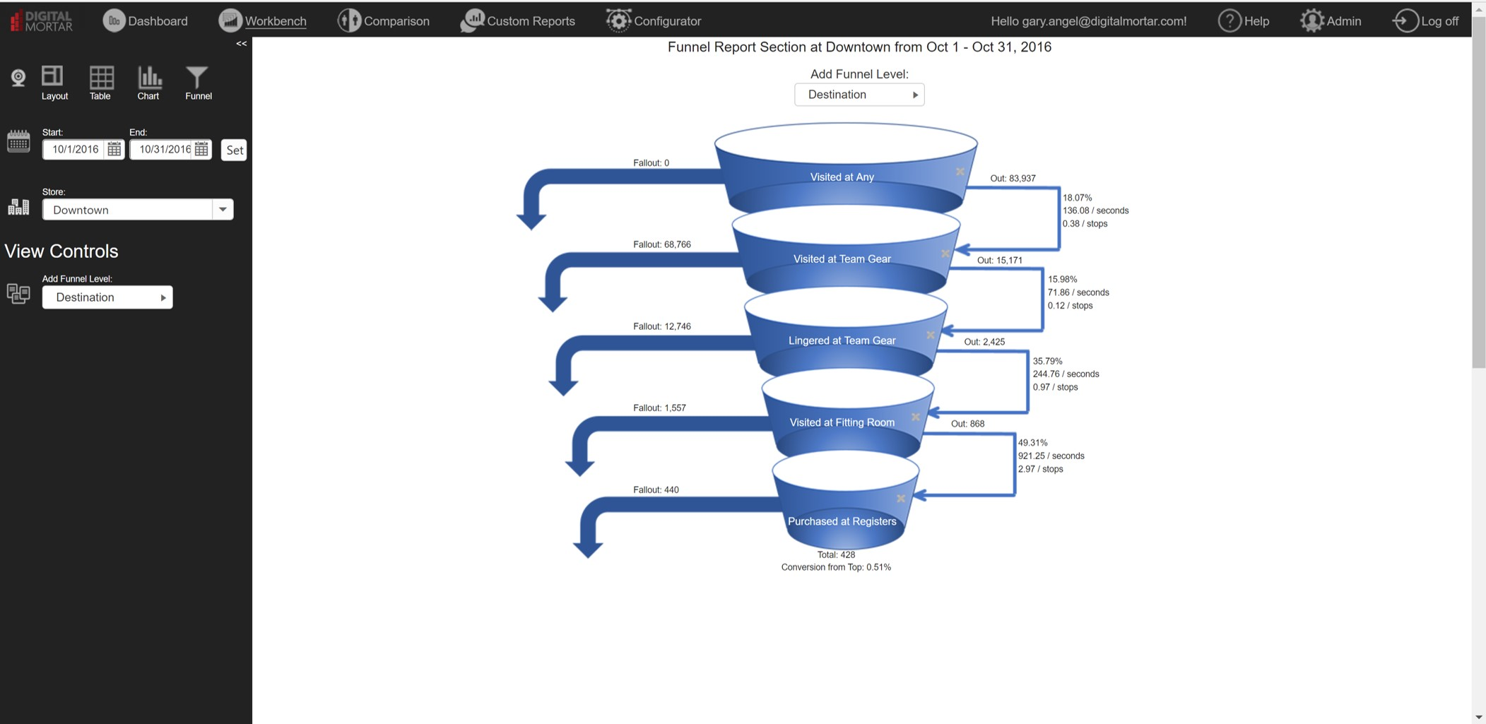 Retail Analytics - In-Store Shopper Funnel and Funnel Analytics