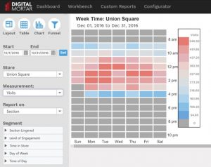 Day-Time Traffic View for DM1 retail analytics