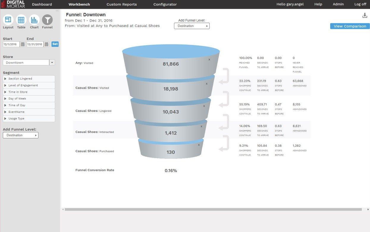 Digital Mortar Store Analytics DM1 Funnel Analysis for retail analytics and shopper tracking