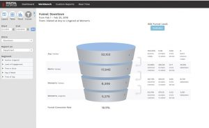 Department-Level-Funnel-Analysis-300x184 The Role of General Purpose BI & Data Viz Tools for In-Store Location Analytics and Shopper Measurement