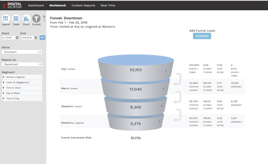 Digital Mortar's DM1 retail analytics shopper tracking funnel analytics