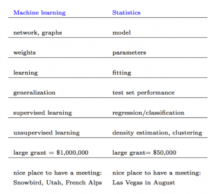 ML-vs-Statistics-300x281 Machine Learning and Store Analytics