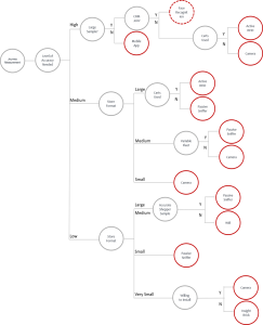 Shopper-Technology-DecisionTree-243x300 An In-Store Shopper Measurement Technology Decision-Tree