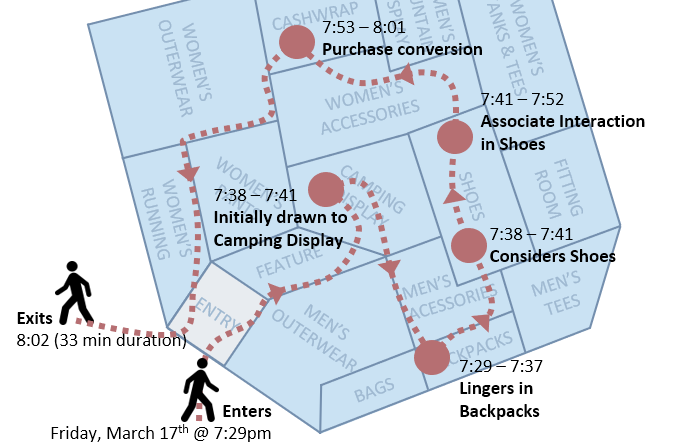 Shopper Journey Analytics