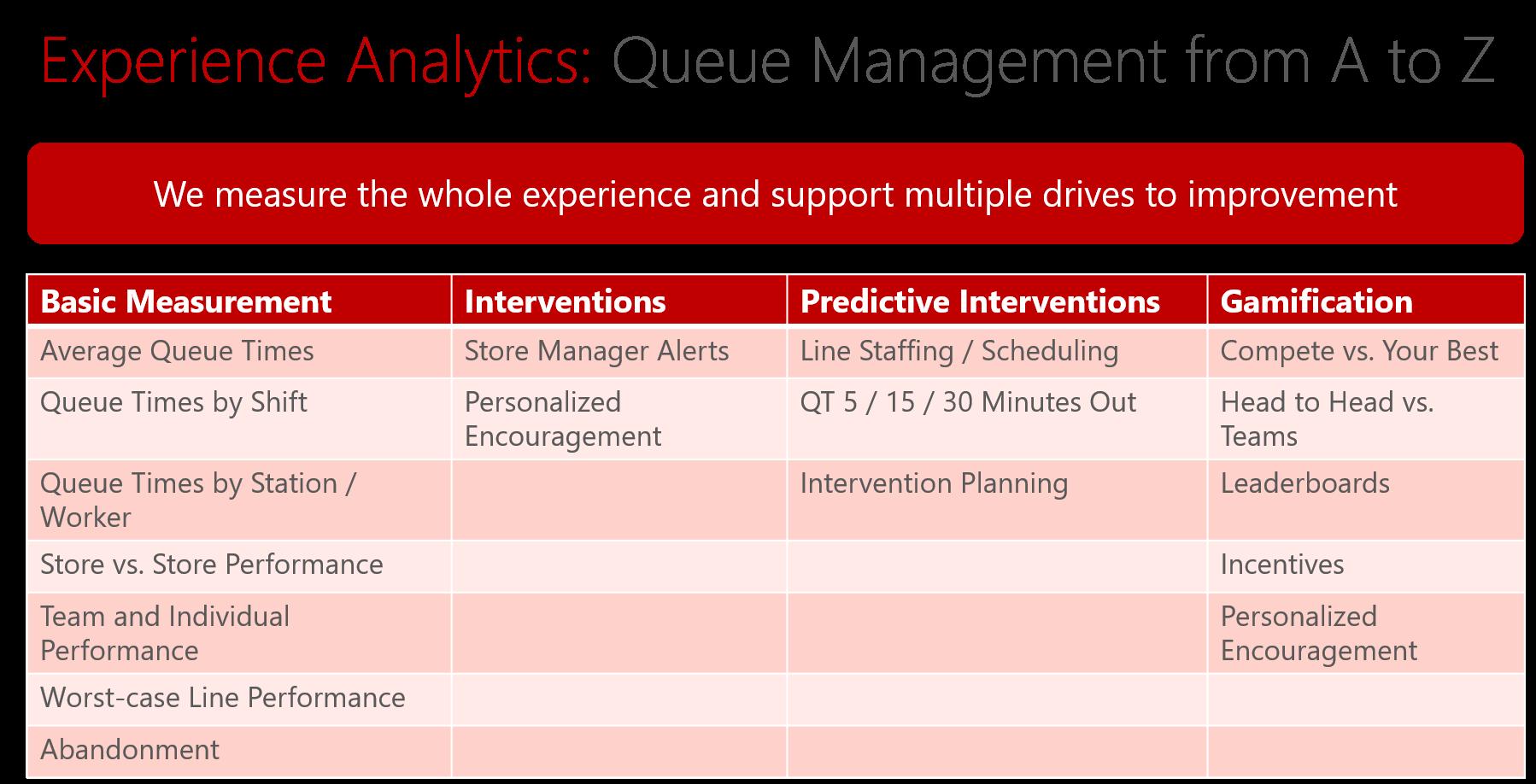 Queue Analytics
