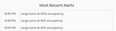Occupancy-Alerts Occupancy Management : Occupancy Apps are the Right Solution