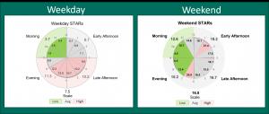 STARS-Clock-Comparison-300x127 The STARs Clock : Visualizing Shopper to Labor Ratios