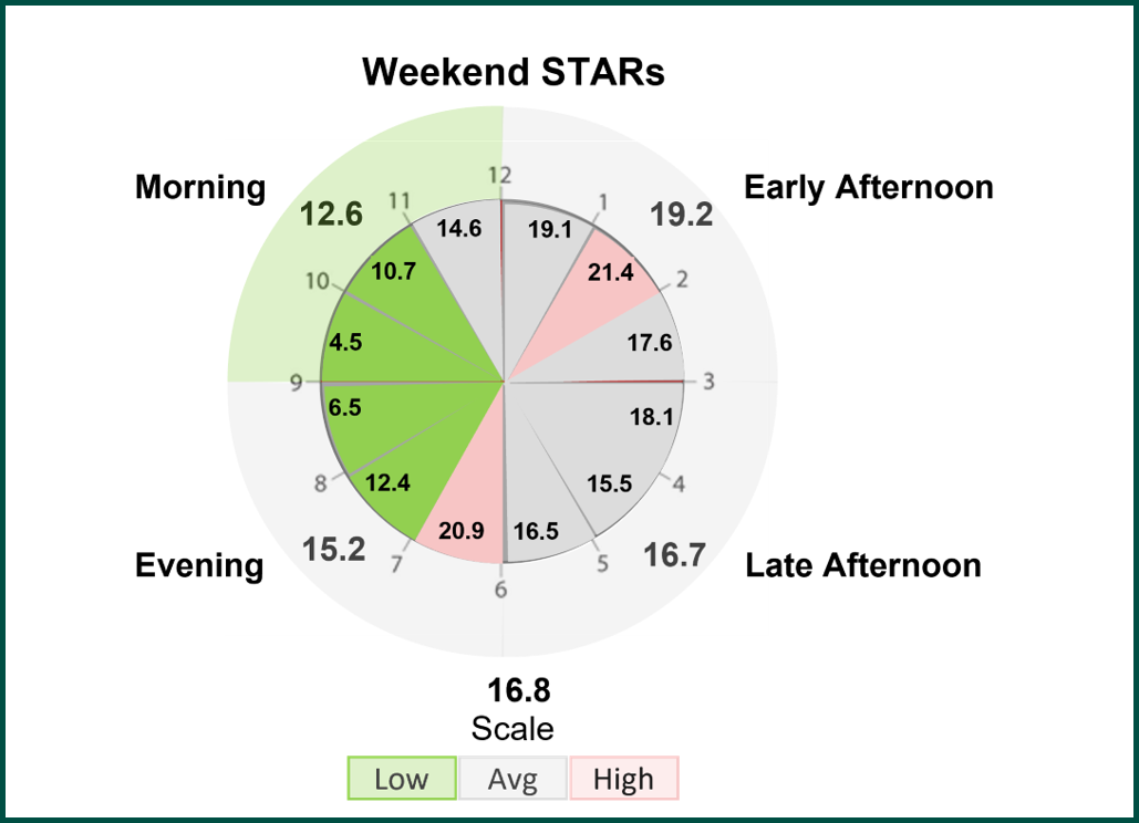 STARs Ratios Store and Retail Anlaytics